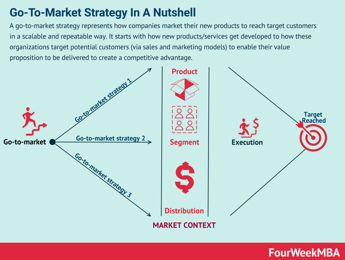 go-to-market-strategy