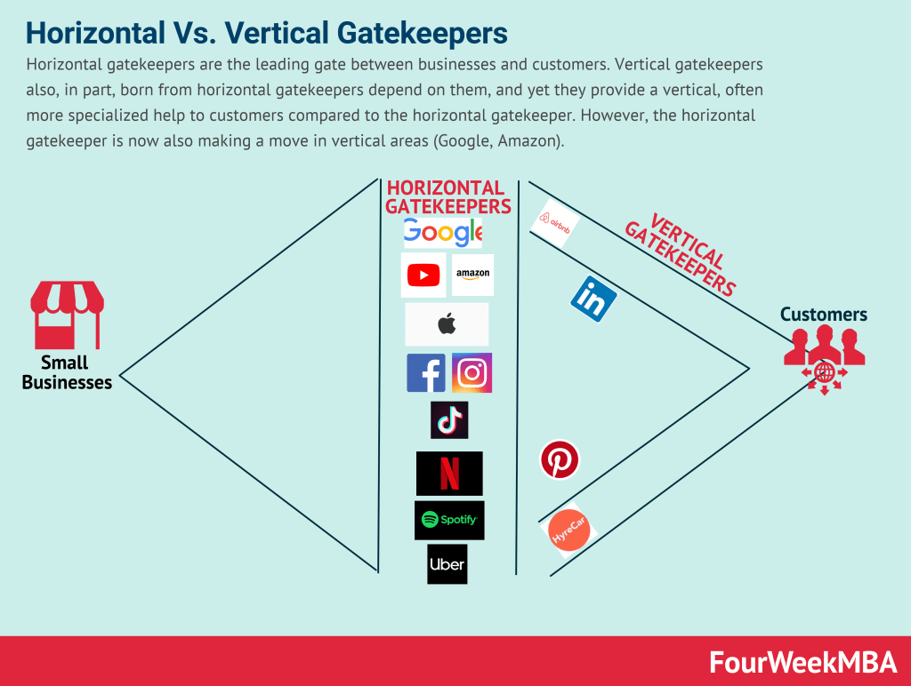 horizontal-vs-vertical-gatekeepers