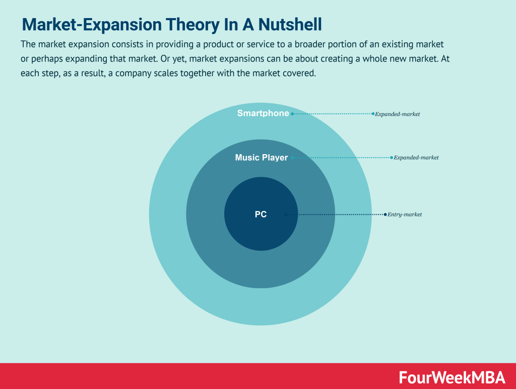 market-expansion