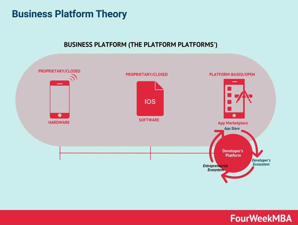 business-platform-theory