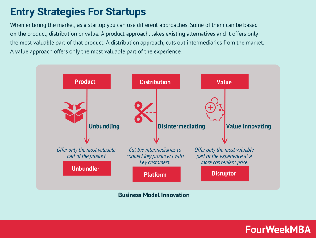 entry-strategies-startups