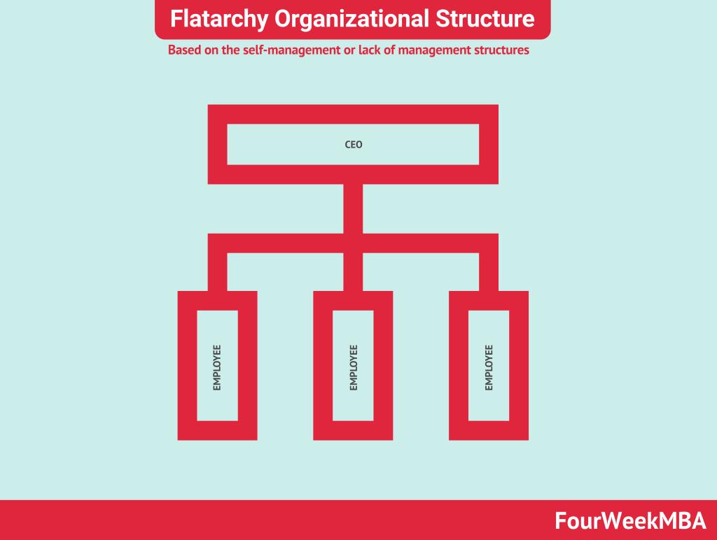 flatarchy-organizational-structure