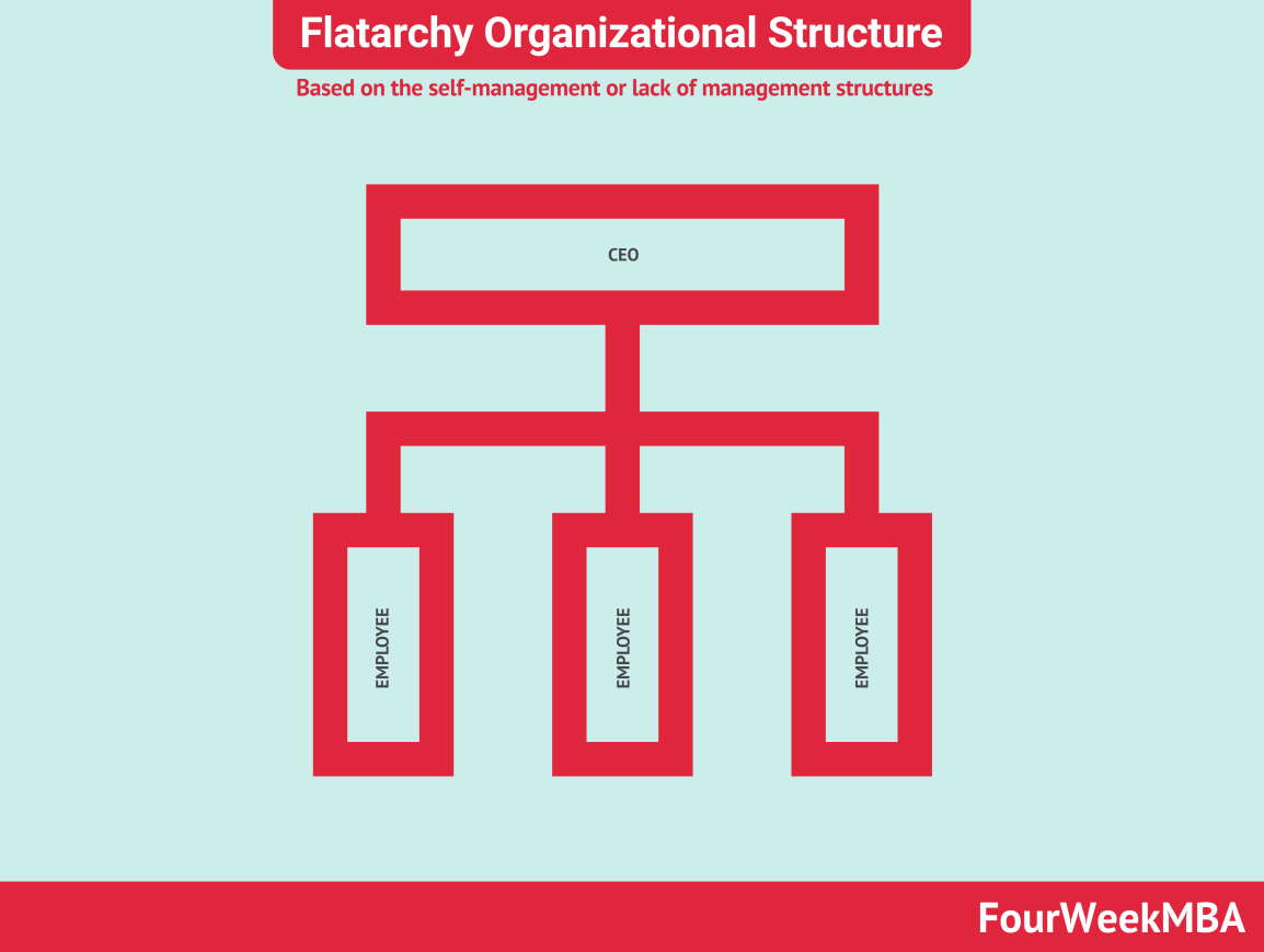 flatarchy-organizational-structure