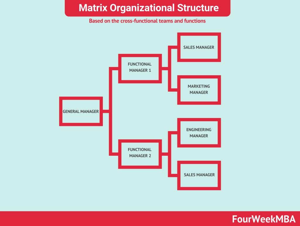 matrix-organizational-structure