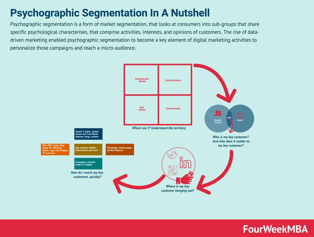 psychographic-segmentation