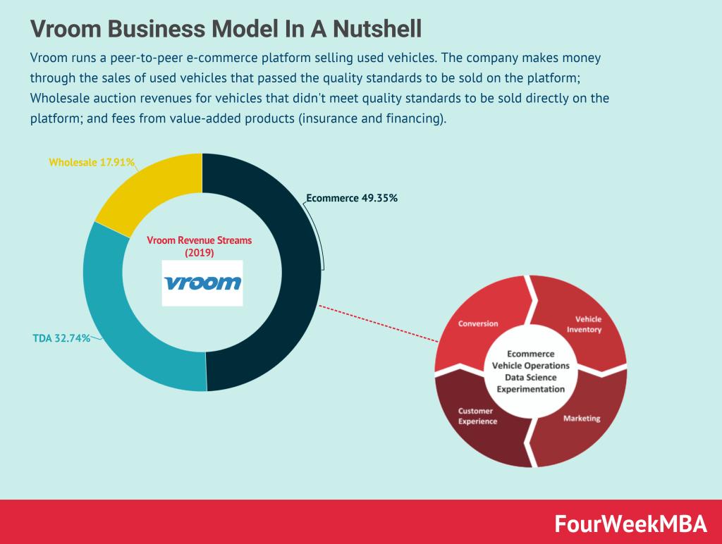 vroom-business-model