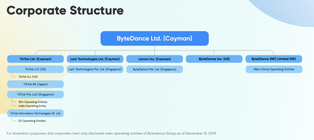 bytedance-corporate-structure