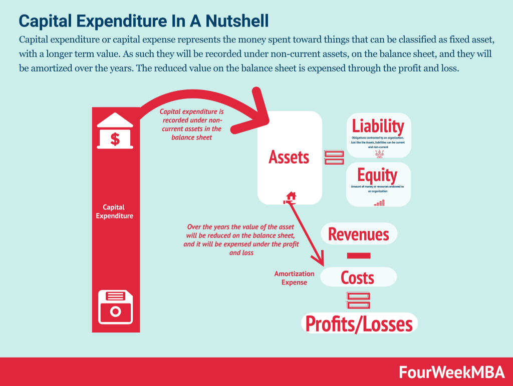 capital-expenditure