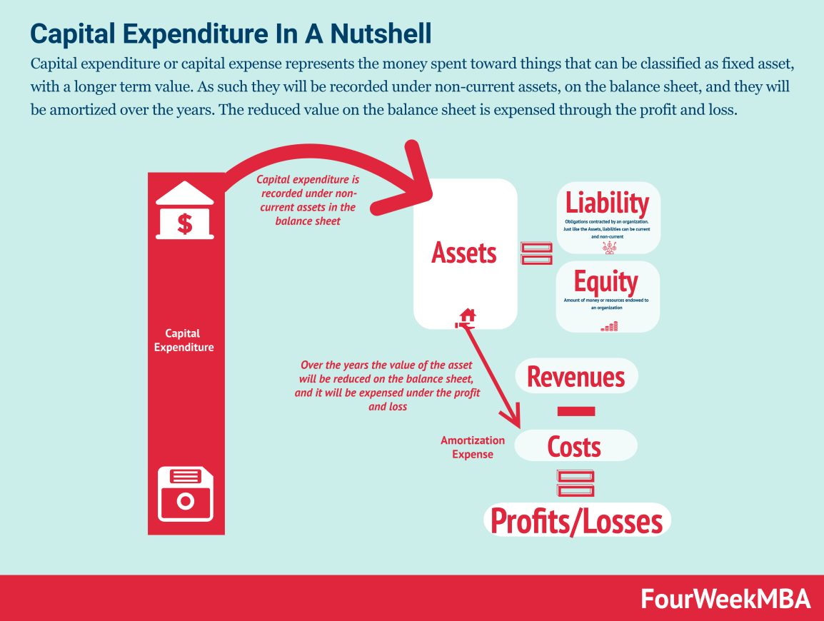 capital-expenditure