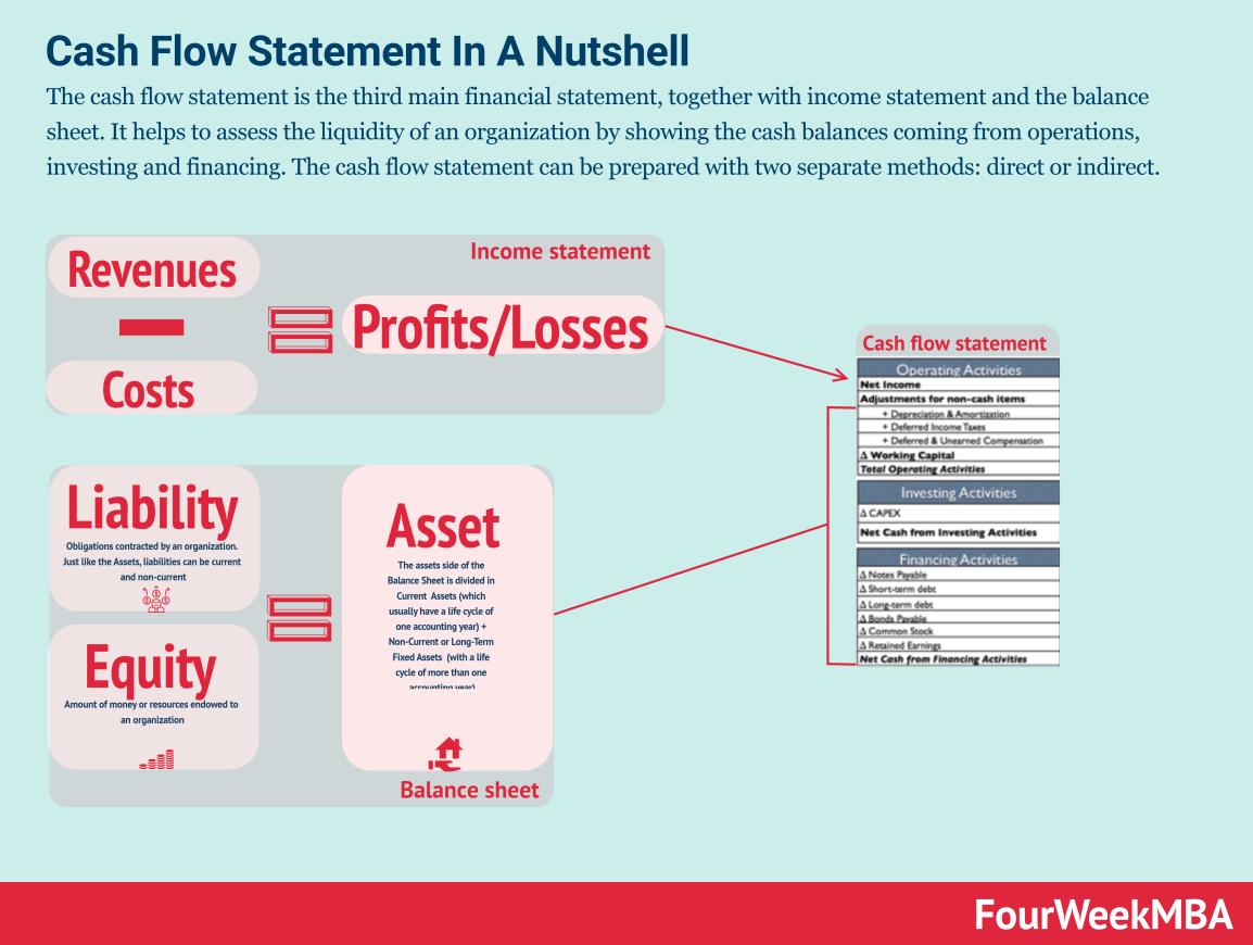 cash-flow-statement
