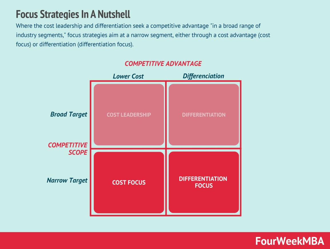 focus-strategies-porter
