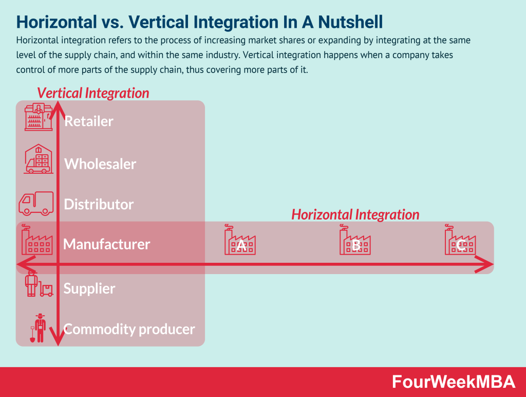 horizontal-vs-vertical-integration