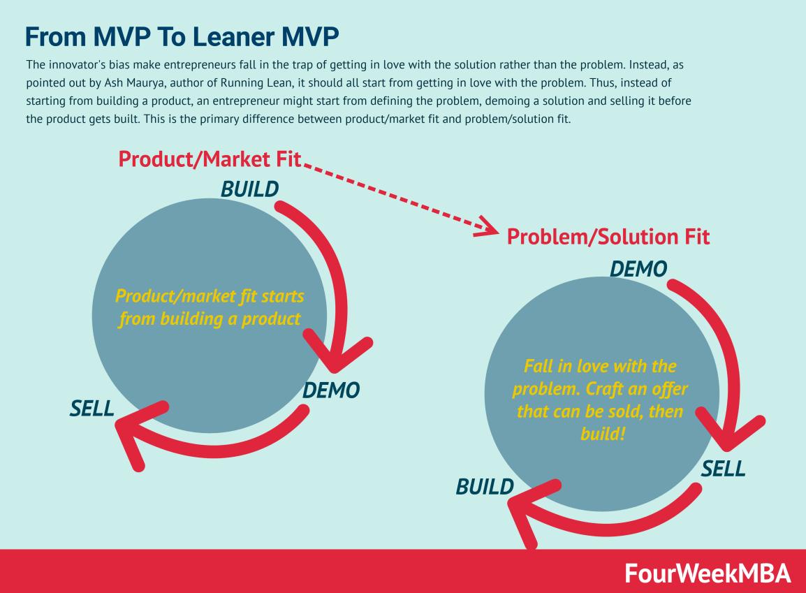 leaner-mvp
