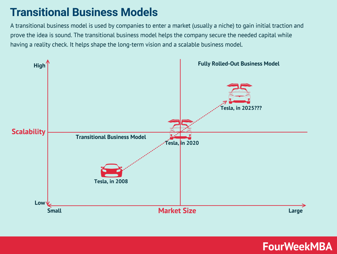 transitional-business-models