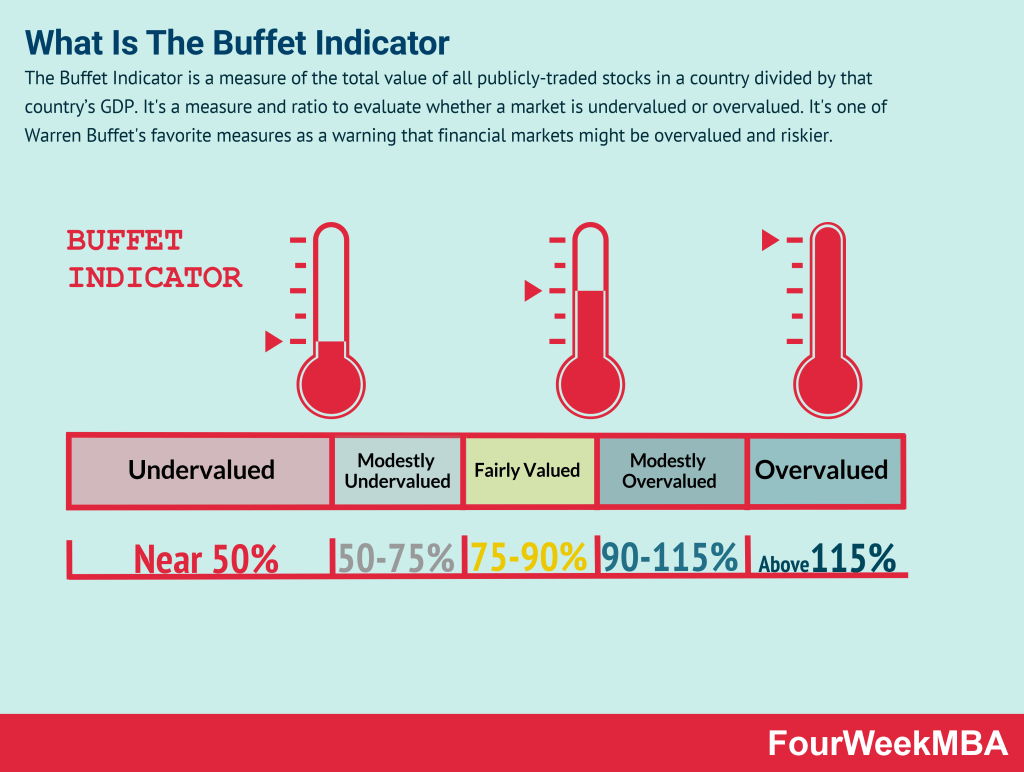 buffet-indicator