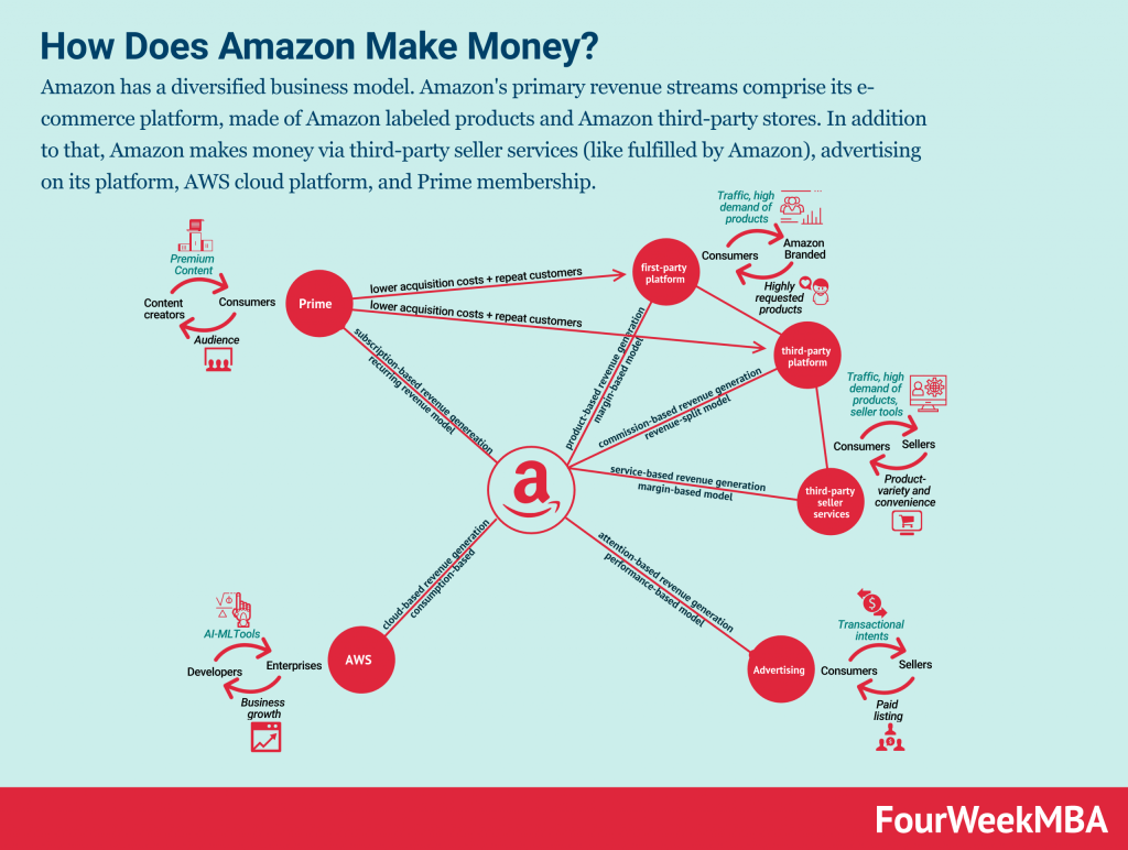 how-does-amazon-make-money