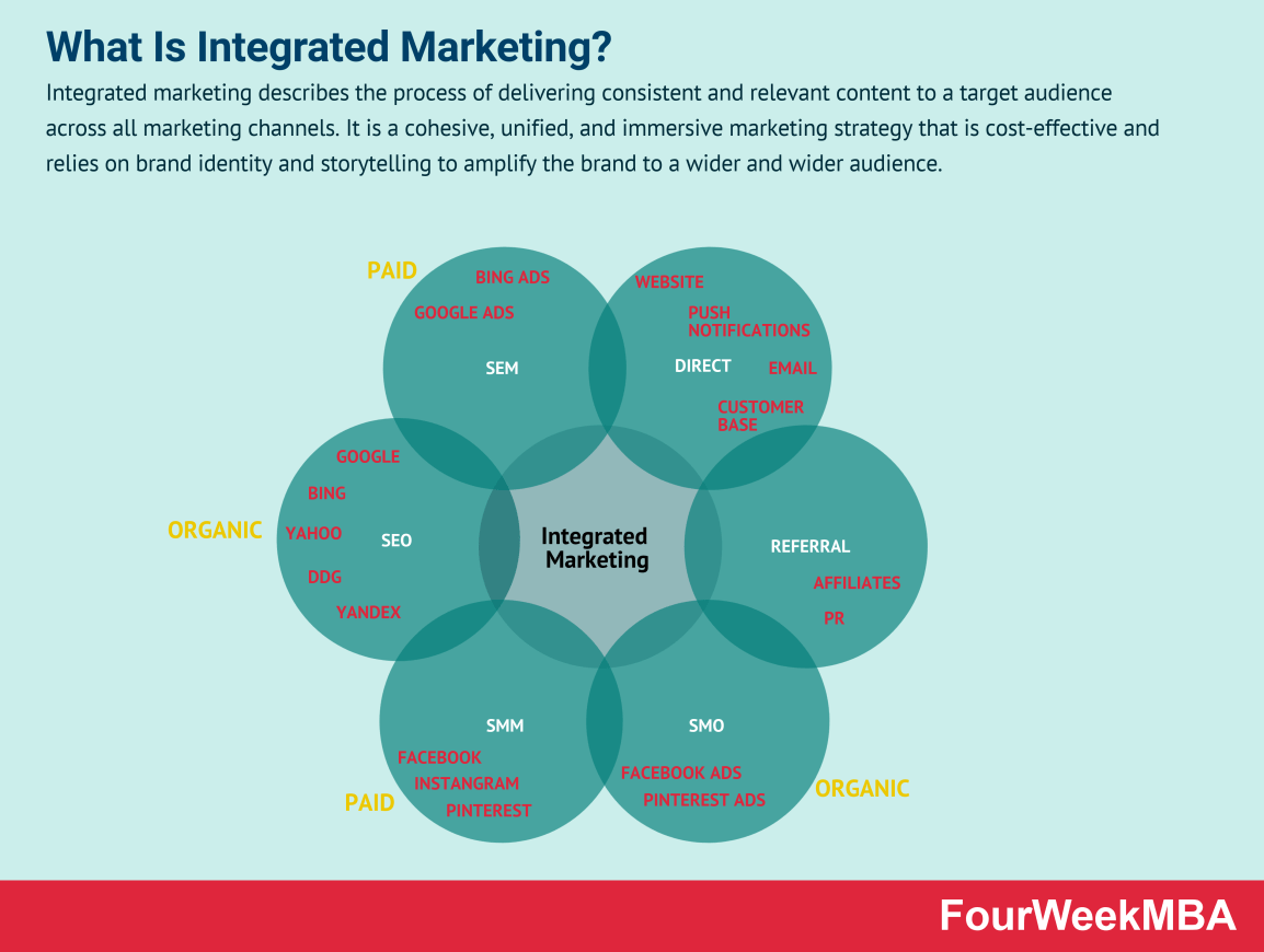 integrated-marketing