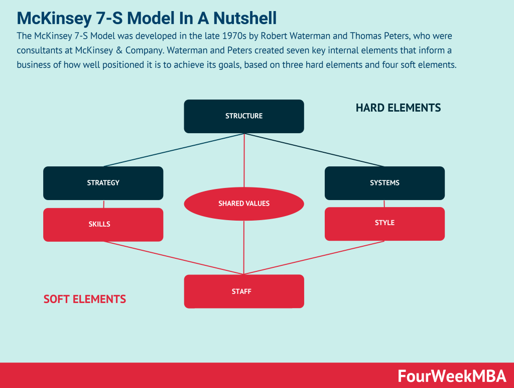mckinsey-7-s-model
