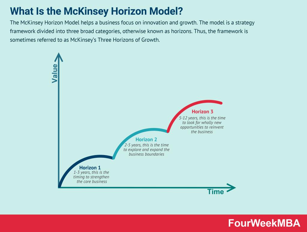 mckinsey-horizon-model
