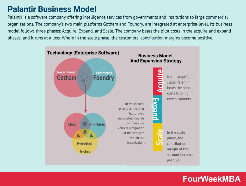 palantir-business-model