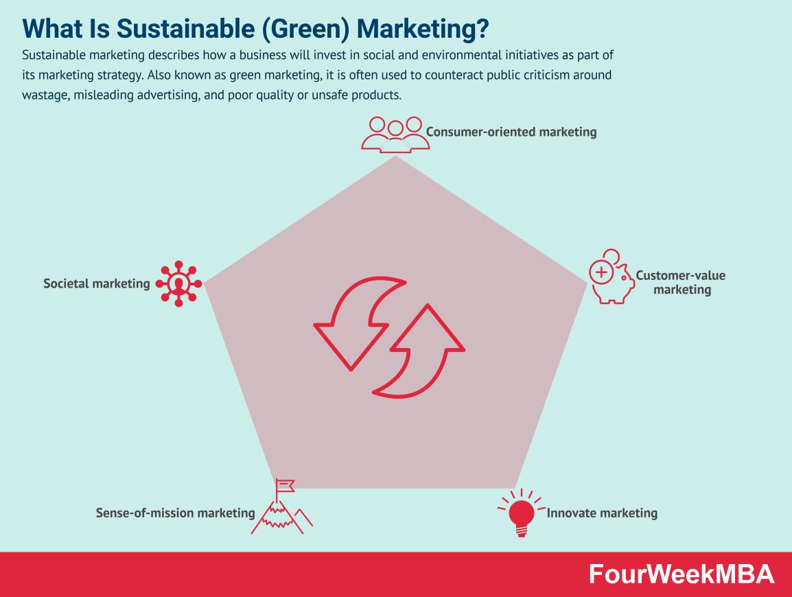sustainable-marketing-green-marketing
