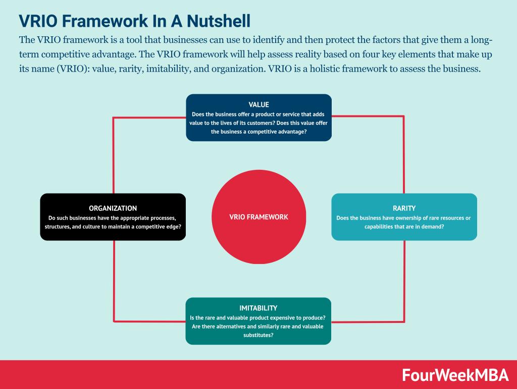 vrio-framework