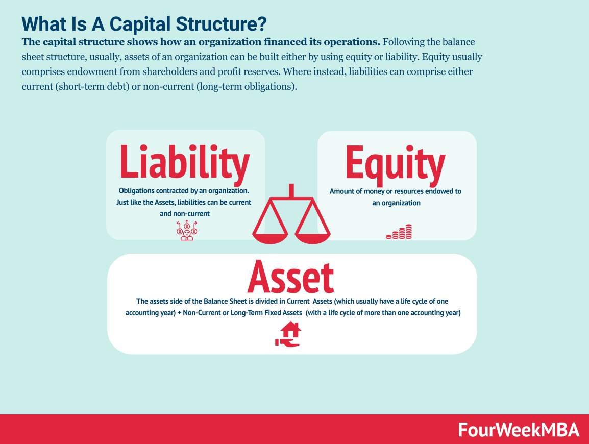 capital-structure