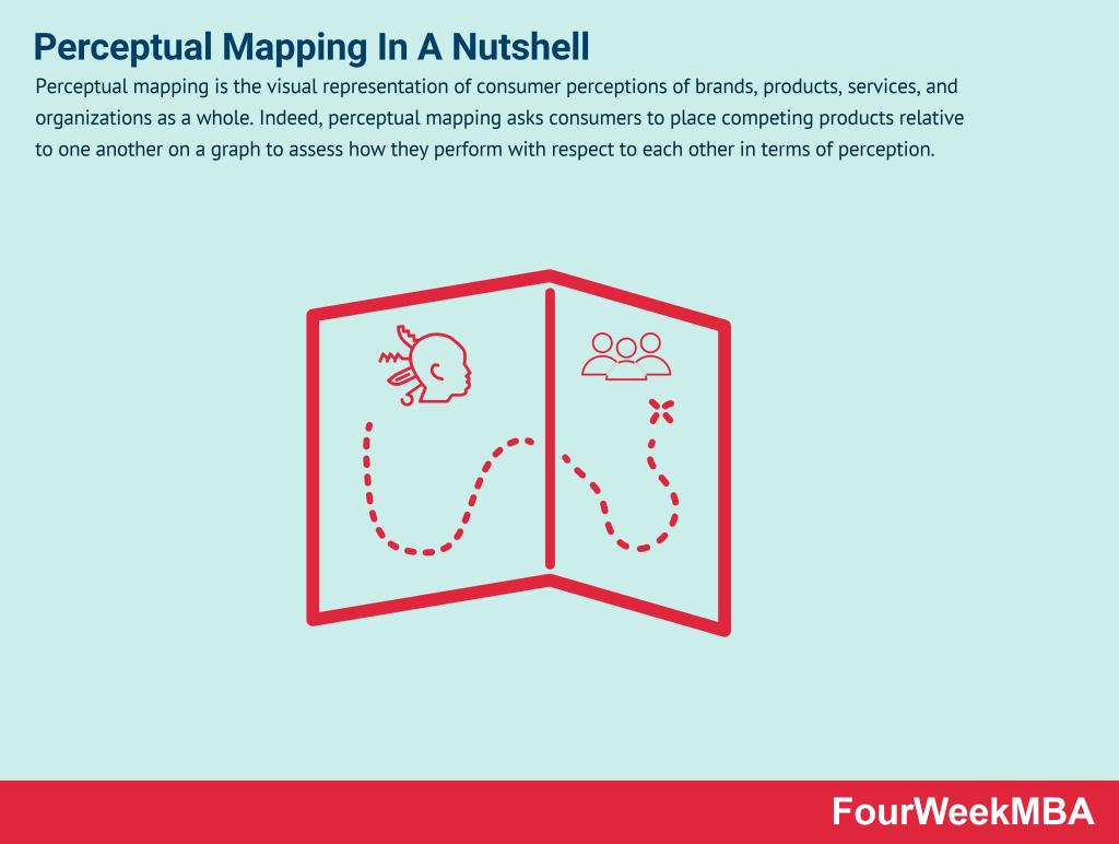 perceptual-mapping