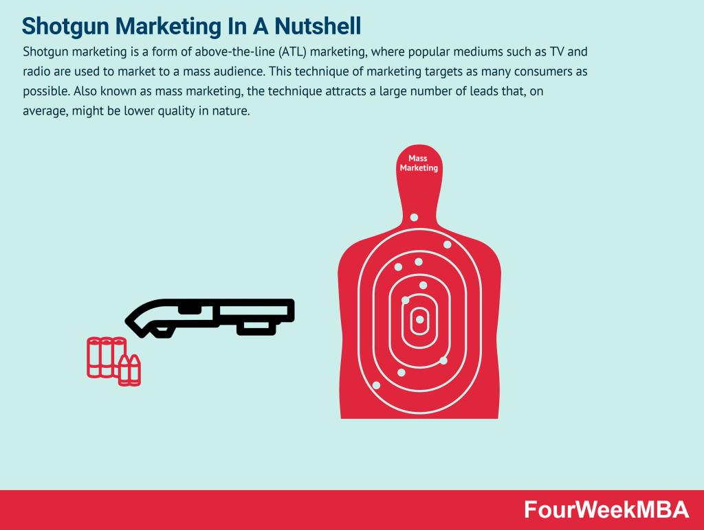 Shotgun Marketing