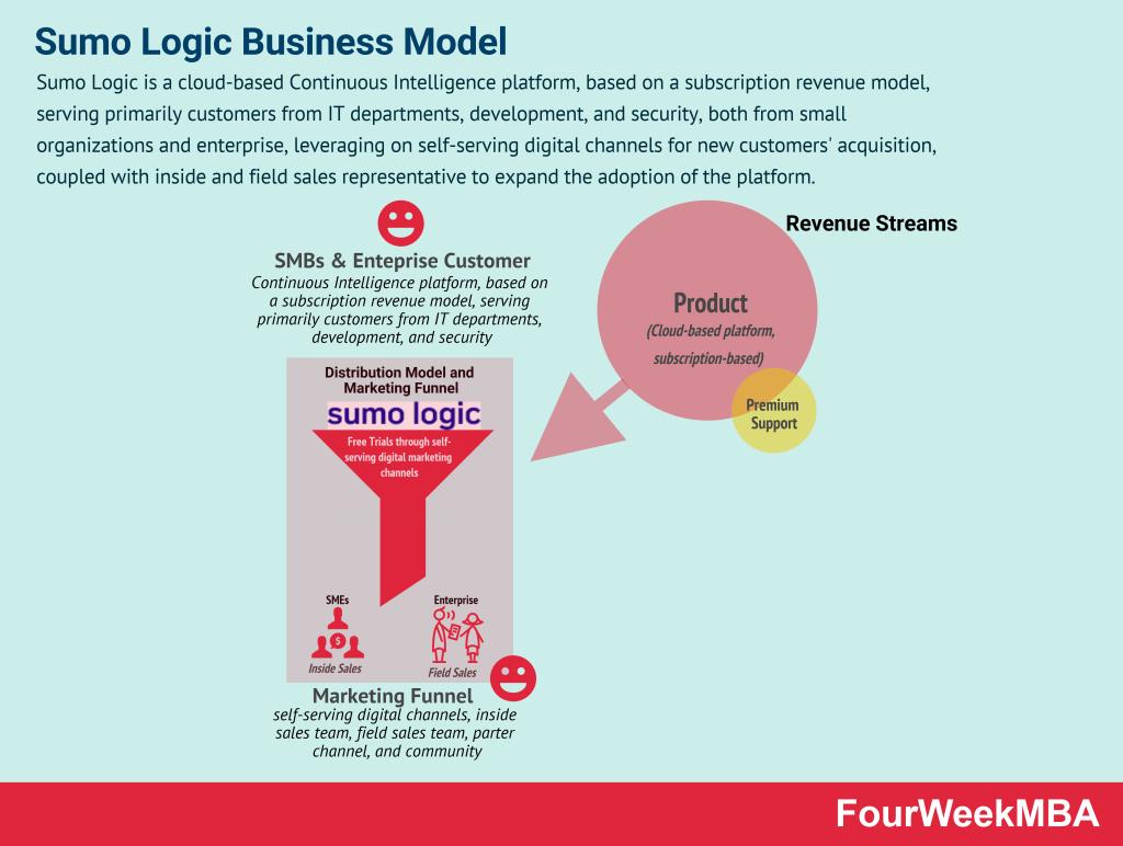 sumo-logic-business-model