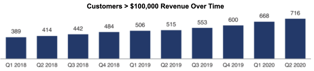 growth-of-over-100k-per-year-customers-unity-software