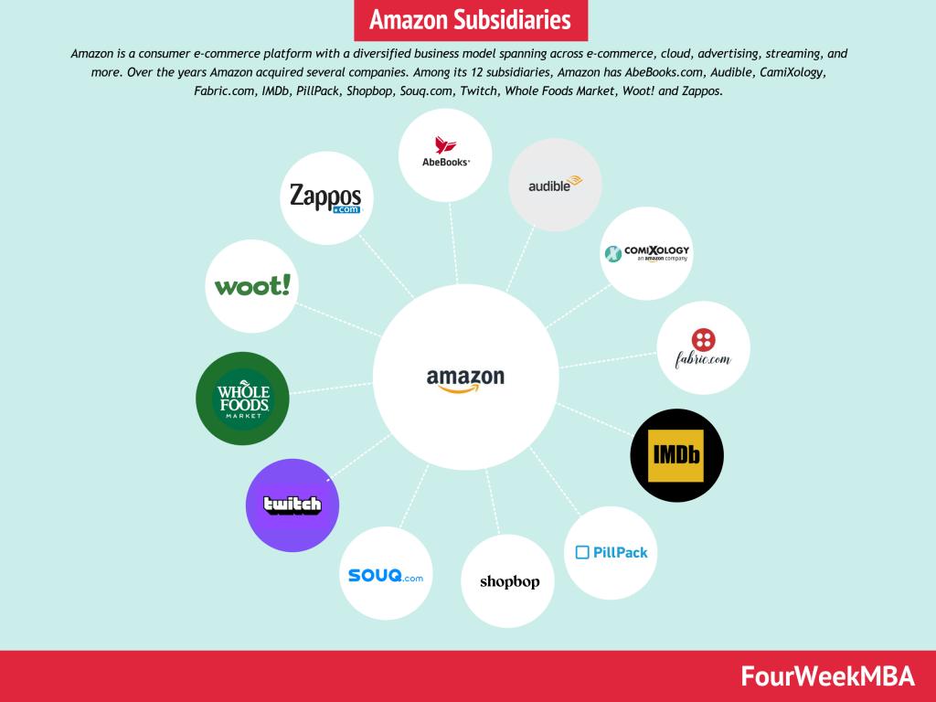 amazon-subsidiaries
