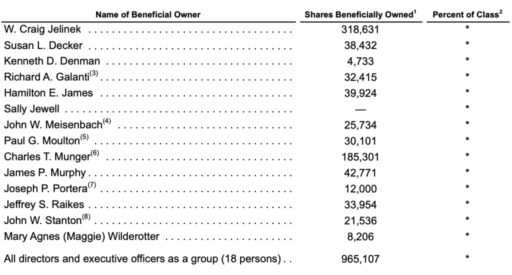 costco-top-indivisual-shareholders
