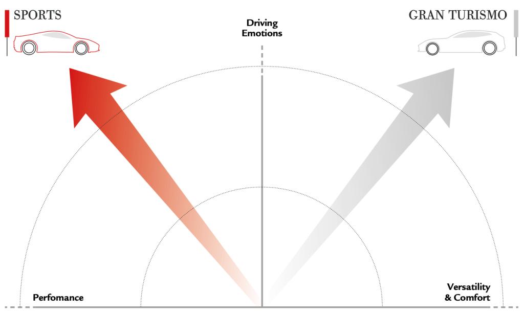 ferrari-performance-vs-versatility