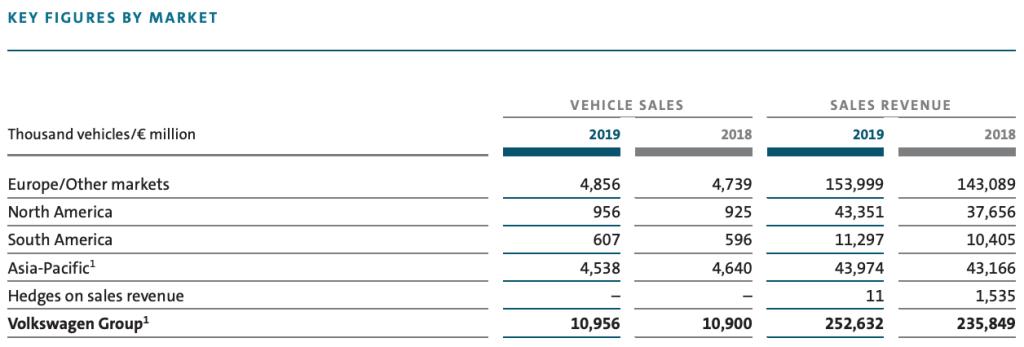 volkswagen-sold-vehicles