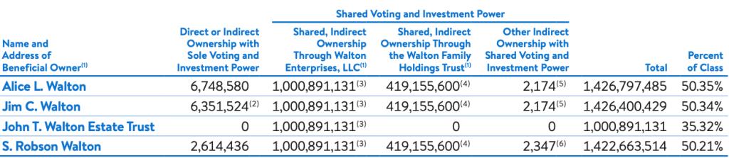 walmart-top-shareholders