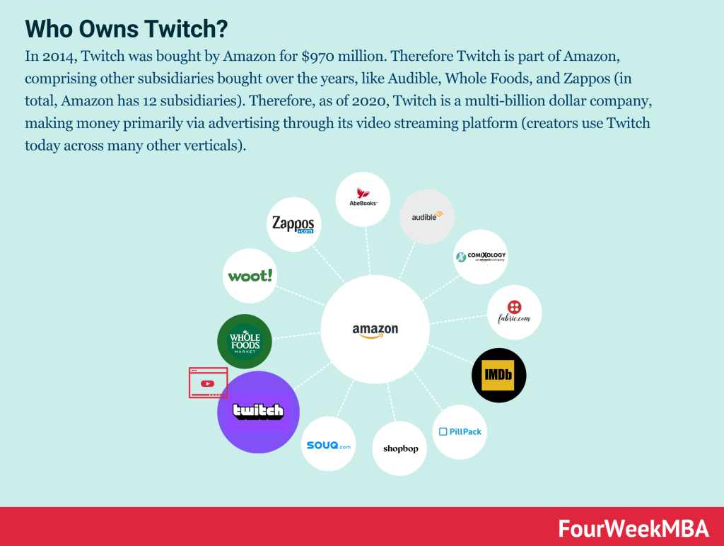 who-owns-twitch