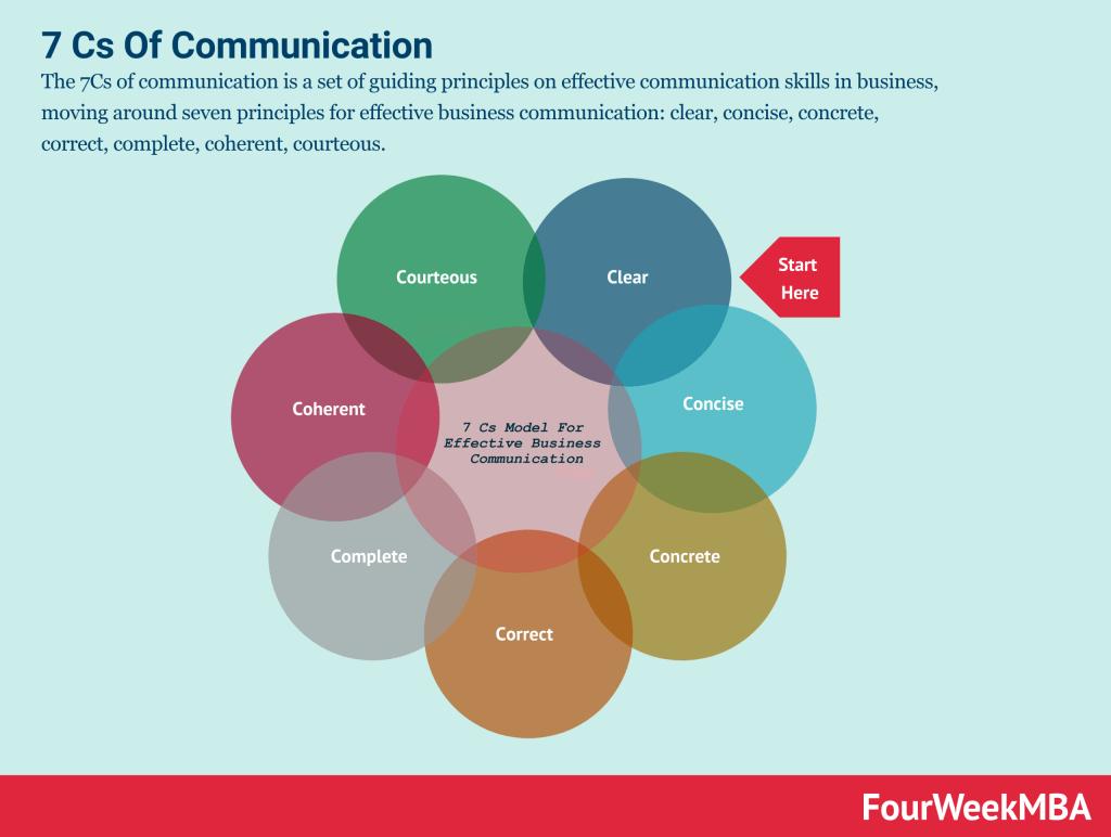 7-cs-of-communication
