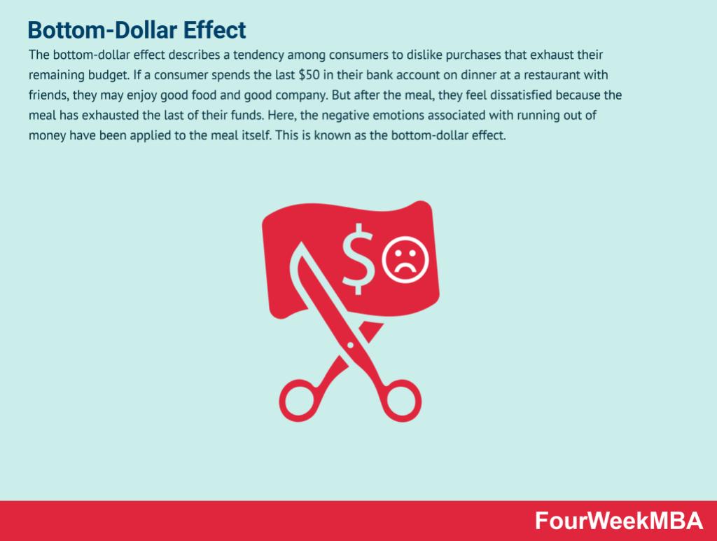 bottom-dollar-effect