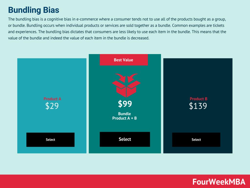bundling-bias