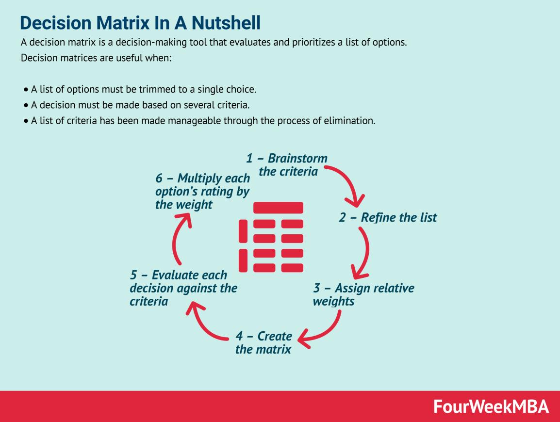 decision-matrix