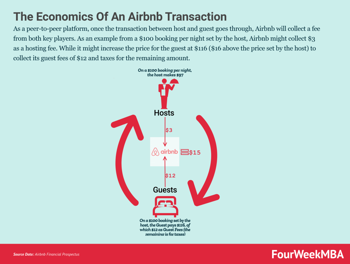 economics-of-aribnb