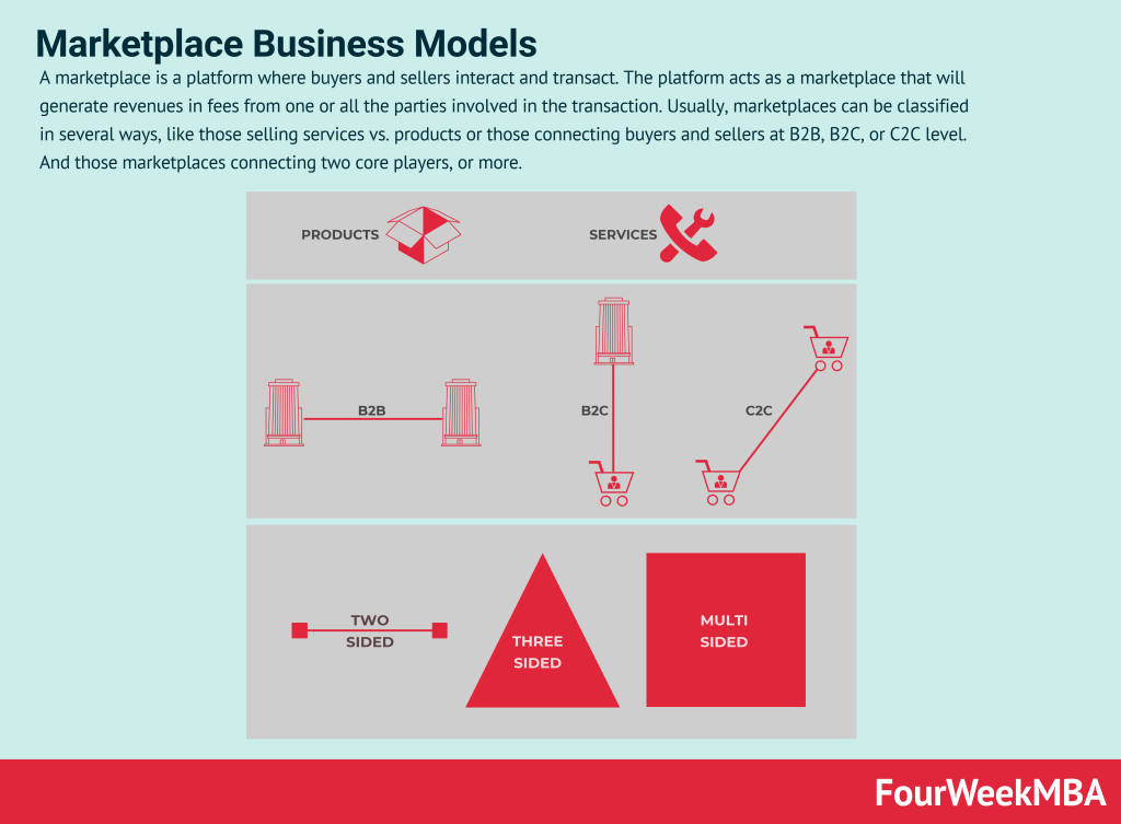 marketplace-business-models