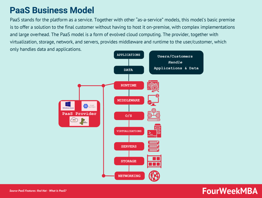 paas-business-model
