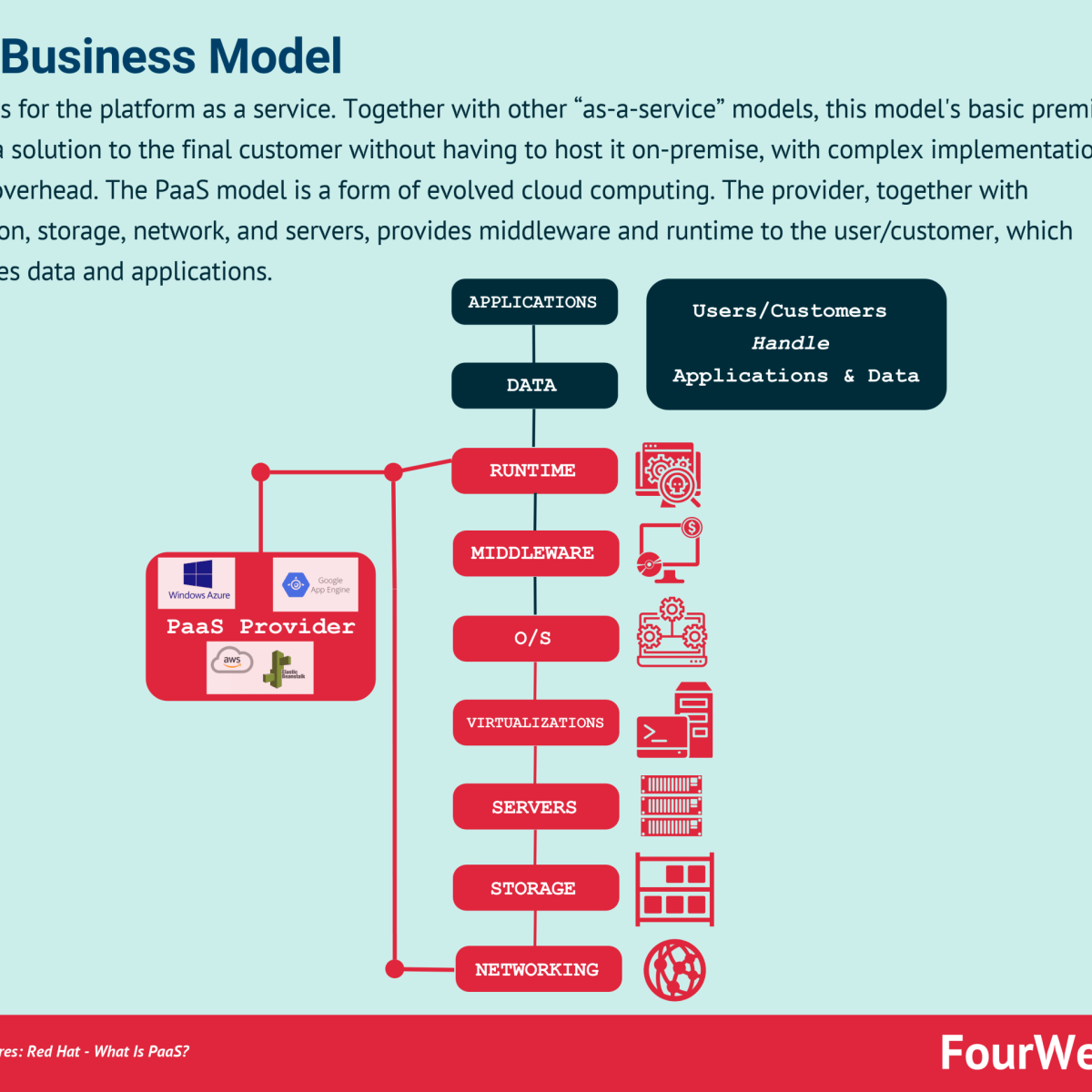 PaaS Business Model