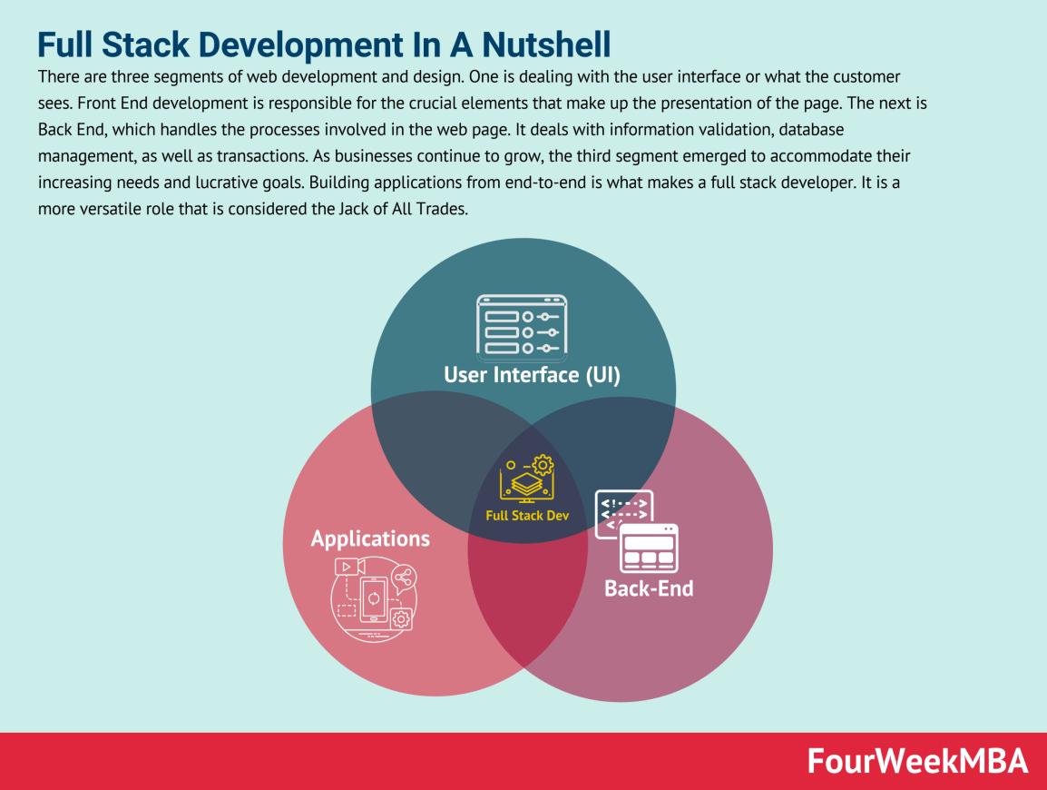 full-stack-development