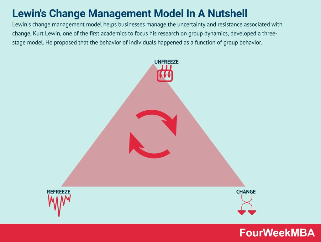lewins-change-management-model