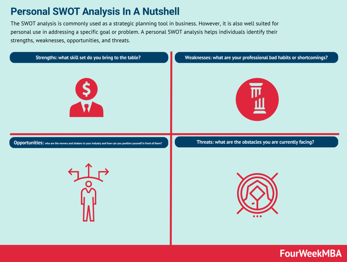 personal-swot-analysis