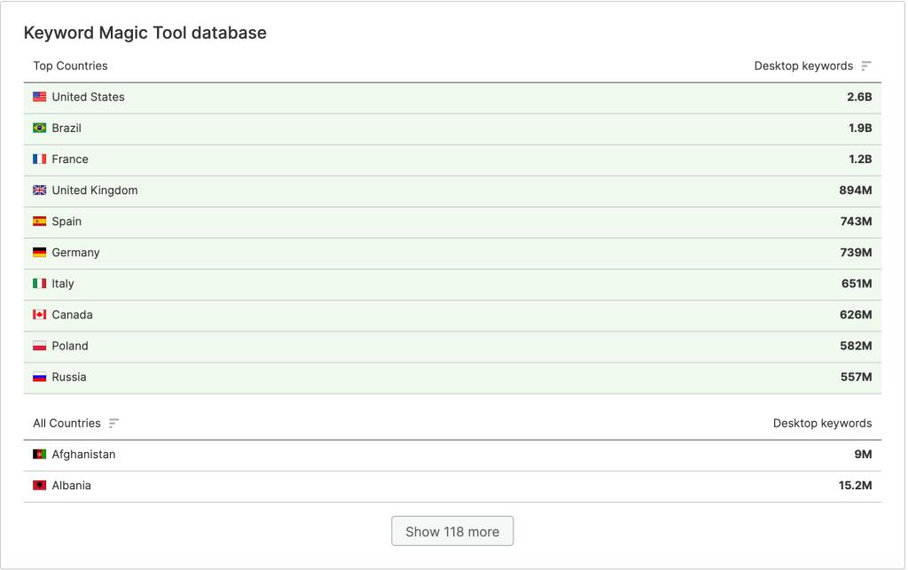 semrush-database-per-country