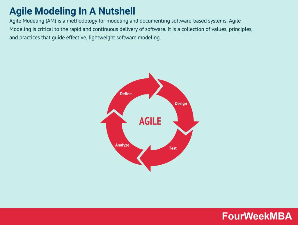 agile-modeling